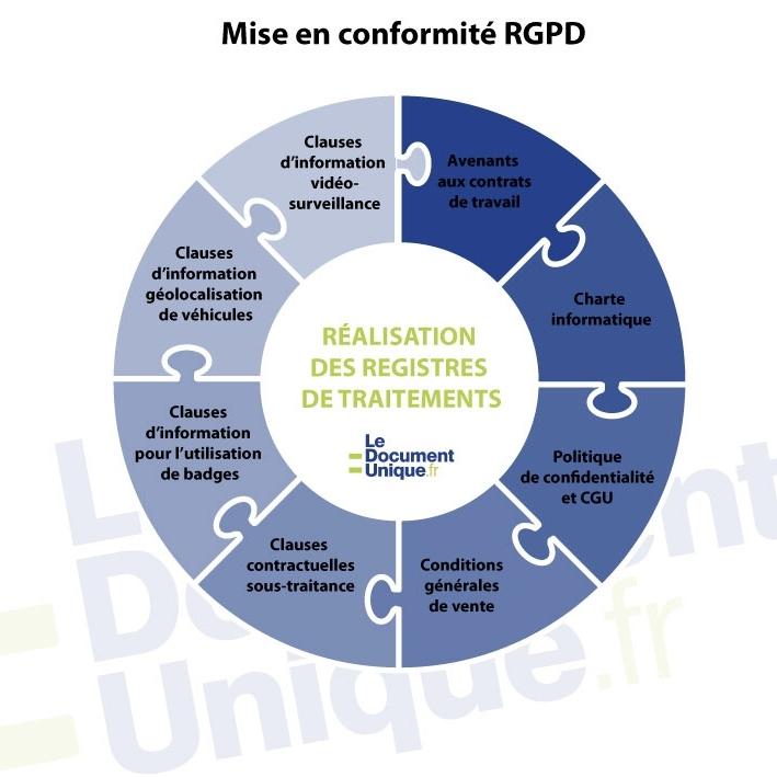 schéma expliquant la mise en conformité rgpd