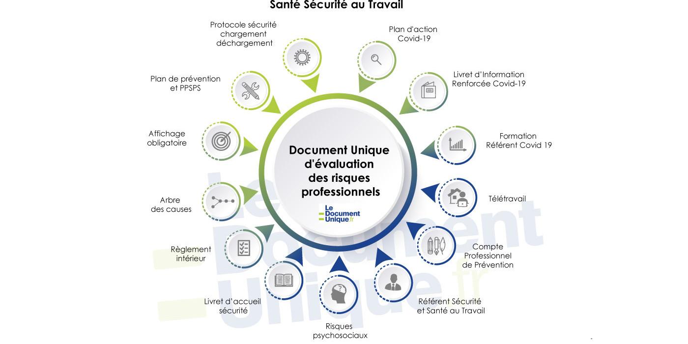 schéma expliquant la mise en conformité santé et sécurité au travail